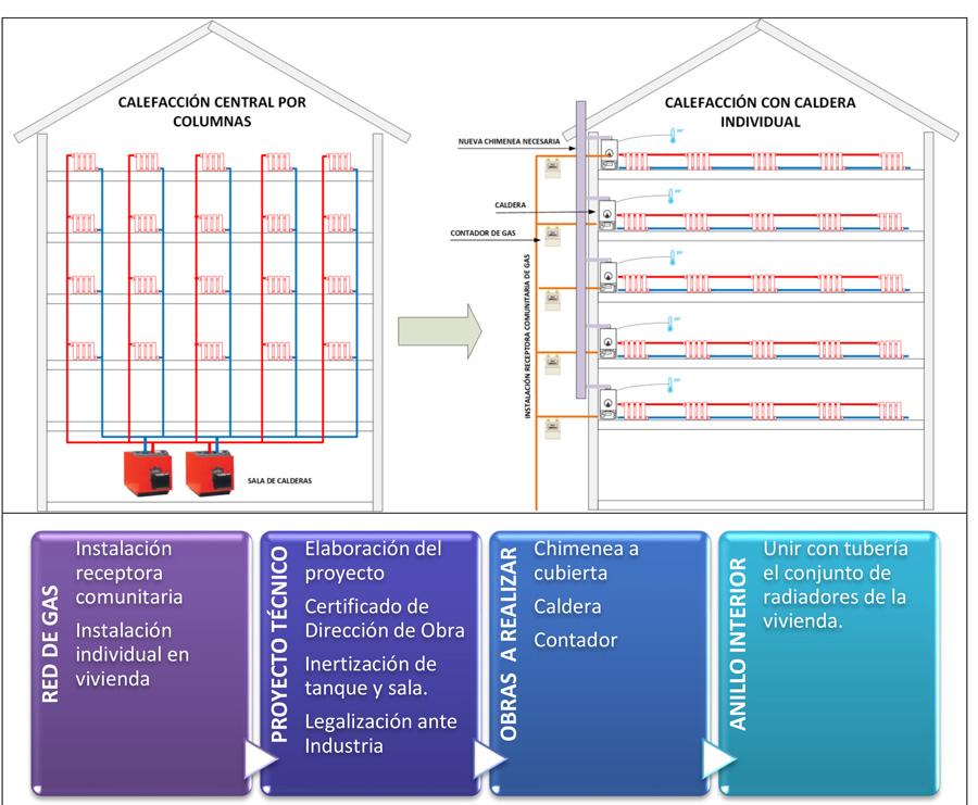 Calefacción Central por Columnas VS Calefacción con Caldera Individual