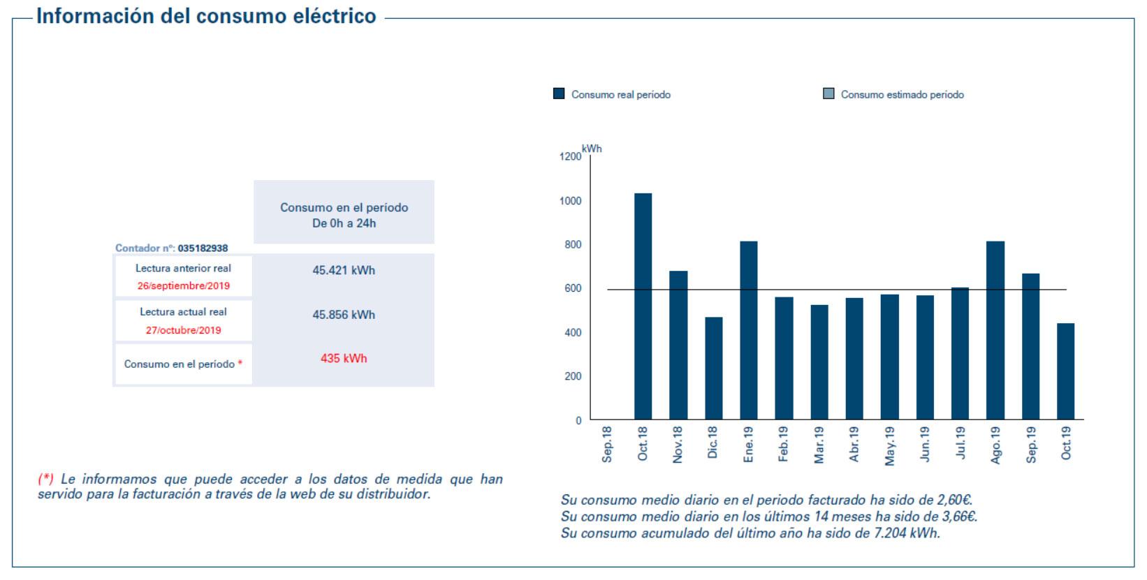 Información del consumo eléctrico en una vivienda