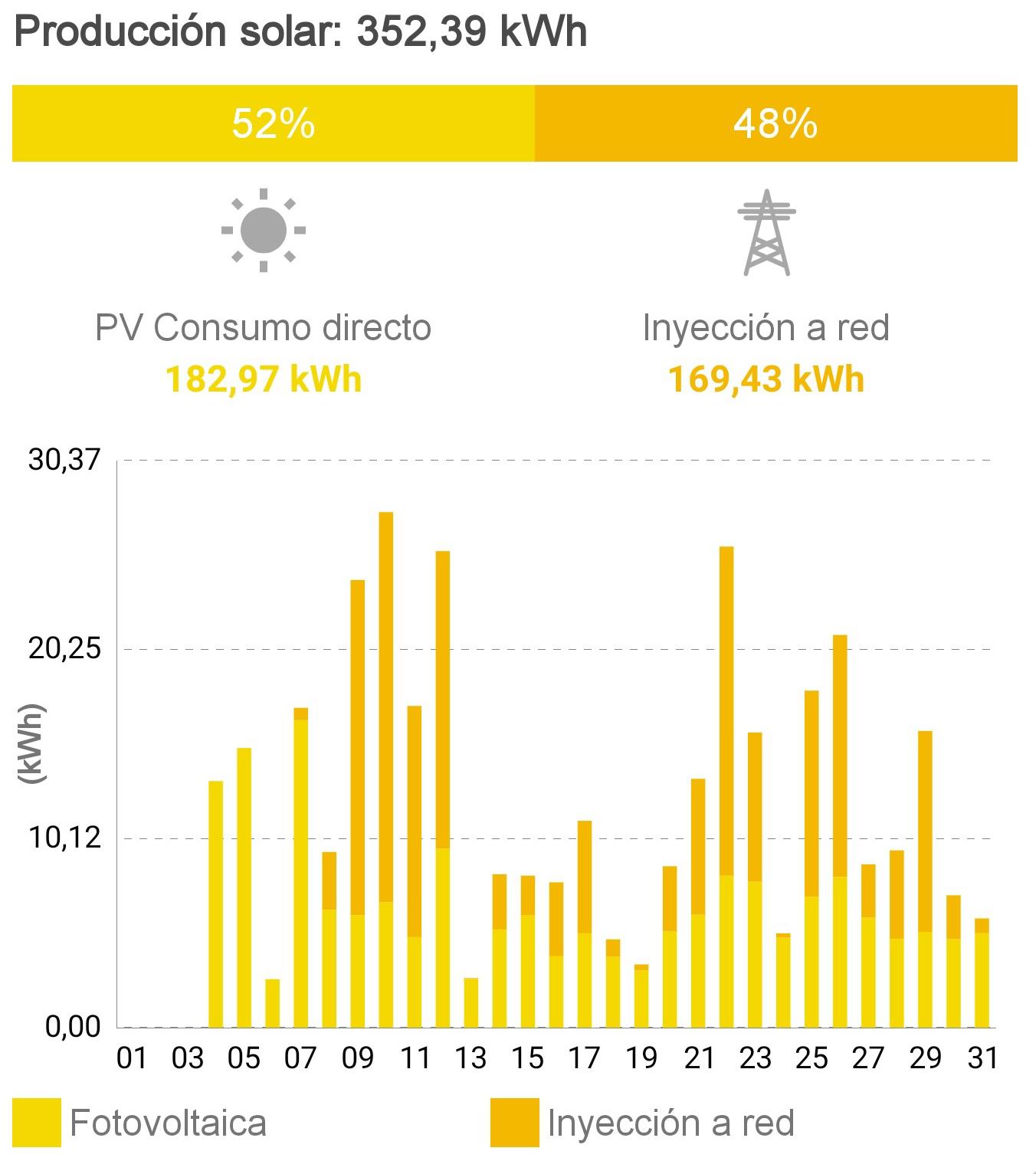 Producción Solar fotovoltaica