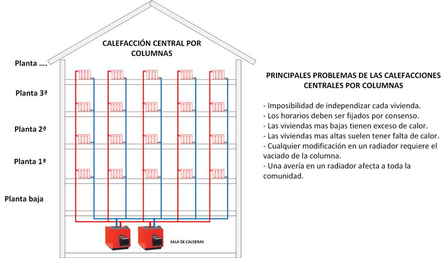 Calefaccióncentral por columnas