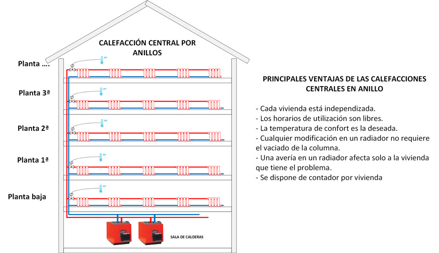 Calefacción central por anillos con consumo individual